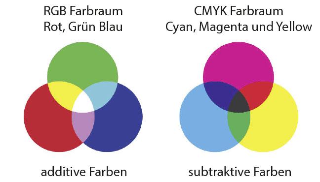 RGB Additive Farben CMYK subtraktive Farben
