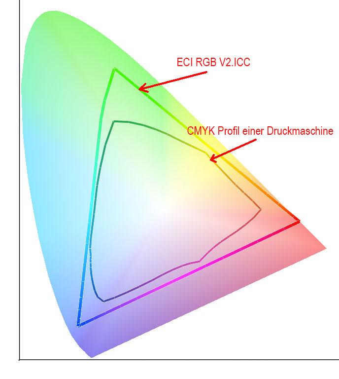 Vergleich Farbraum RGB und ICC Profil Druckmaschine