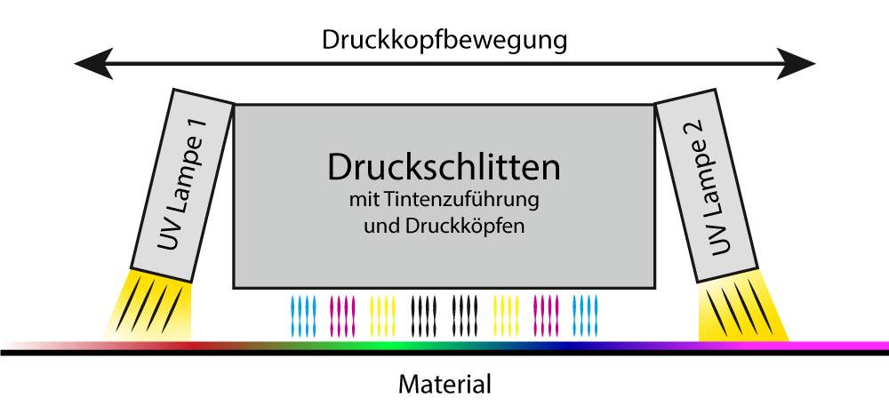 UV-Druck, Druckschlitten, Schematische Darstellung